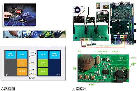 世平集团推出Atmel和NXP智能无钥匙进入方案