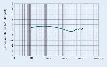 MEMS麦克风优势:抗干扰抗射频、有效改善音质