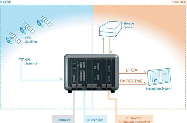 NI射频仪器实现汽车无线电导航系统测试平台