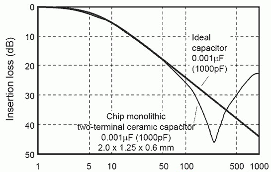 PCB线路板设计中射频接口和射频电路的特性