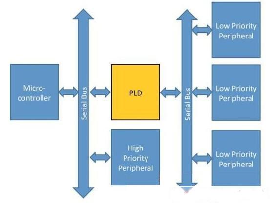 基于PLD和串行总线扩展的传感器控制