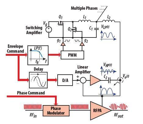 氮化镓场效应管与硅功率器件比拼之包络跟踪