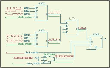 利用多途径来降低FPGA设计中的功耗