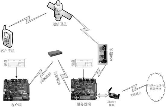 一种高可靠性的FPGA通信系统