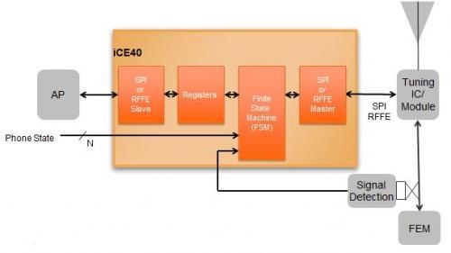 FPGA对ASIC/ASSP的机会可以更多