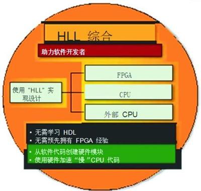 面向FPGA的电子系统级 (ESL) 设计