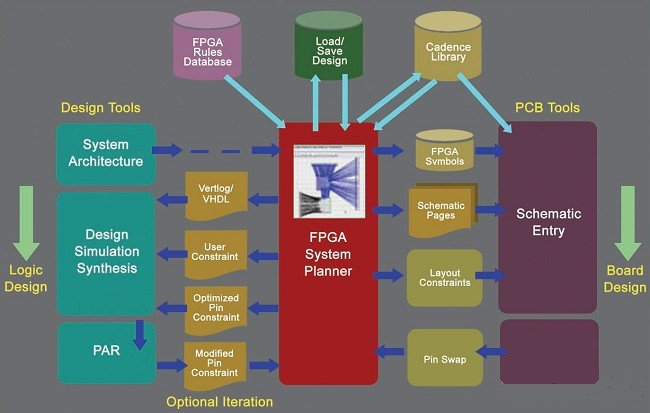 Cadence FSP:FPGA-PCB系统化协同