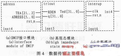 电控喷油雾化检测DSP和FPGA通信模块