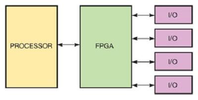 FPGA与多核CPU如何改变嵌入式设计