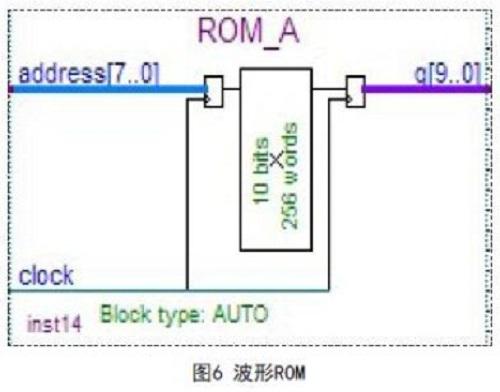 基于DDS的波形发生器与FPGA实现简介