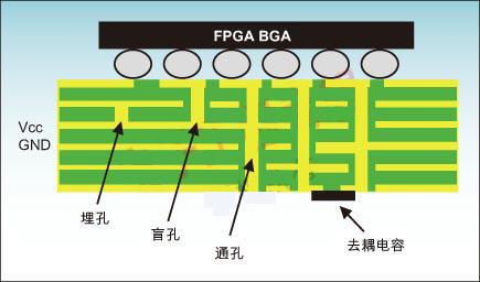 PCB设计—基于高速FPGA的PCB方案