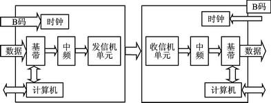 FPGA+DSP的跳频电台传输系统设计