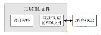 基于ModelsimFLI接口的FPGA混合仿真