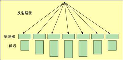 如何用DSP和FPGA构建多普勒测量