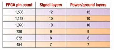 高速FPGA设计PCB要点及相关指导