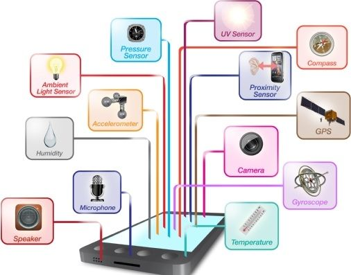 智能机传感器:比AP+MCU功耗更低