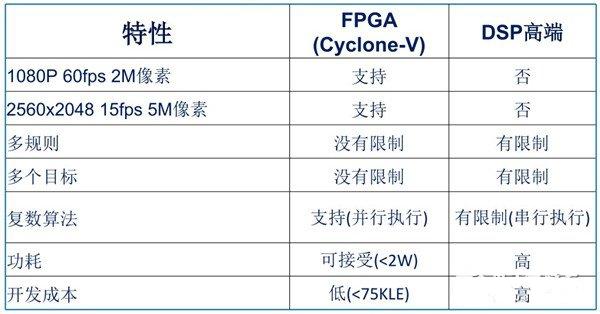 交通视频分析挑战不断 DSP还是FPGA?