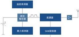 SAW射频识别无源电子的标签技术及应用