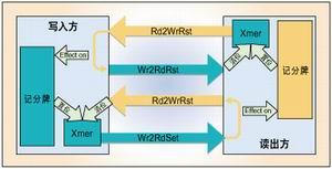 在FPGA设计中基于信元的FIFO设计