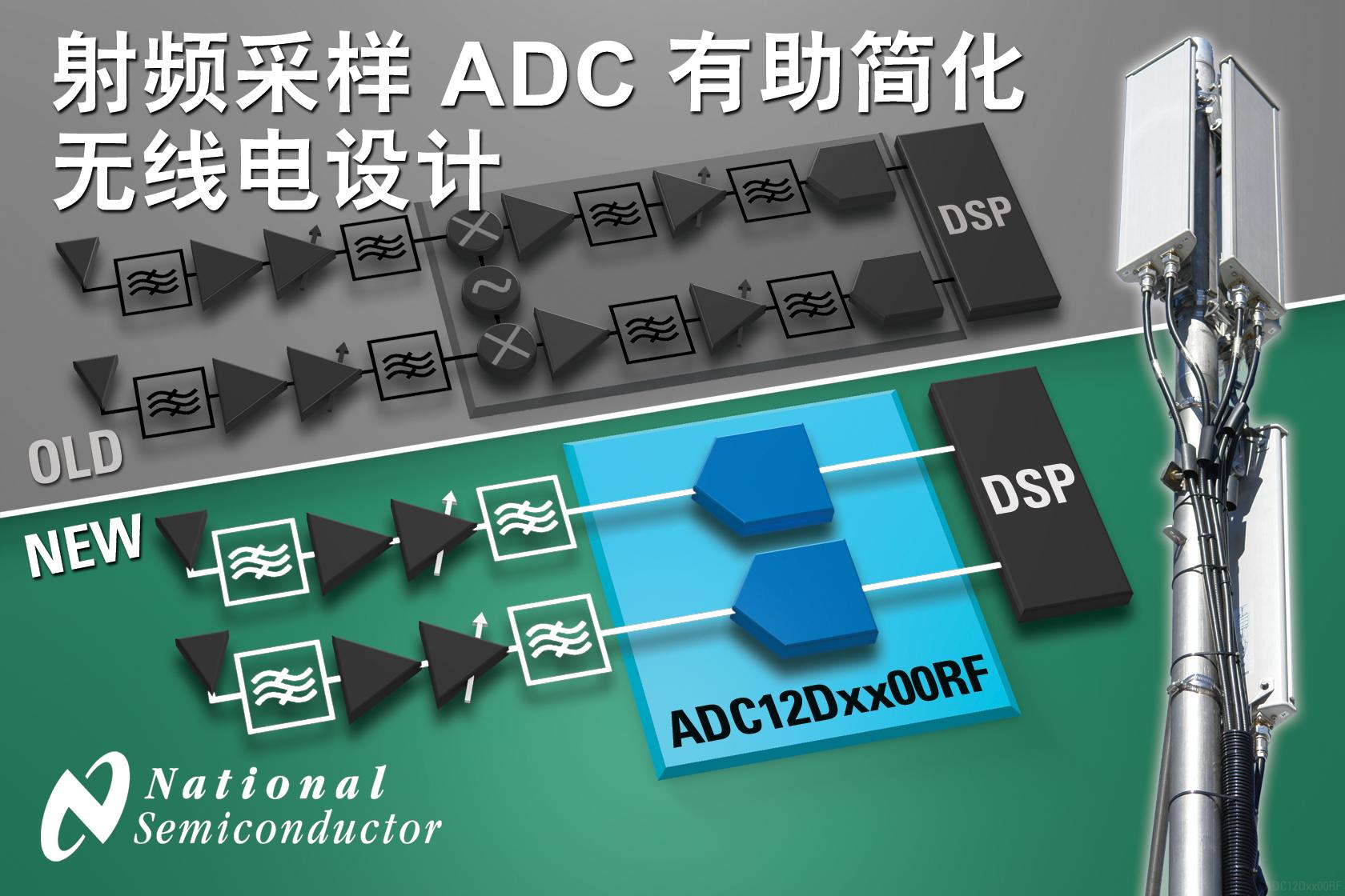 NS突破性直接射频采样ADC彻底改变无线电架构