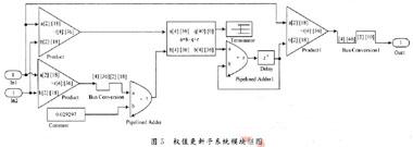 子带分解自适应滤波器优点及FPGA实现