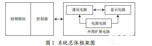 基于ZigBee与51内核射频无线传感器网络节点设计