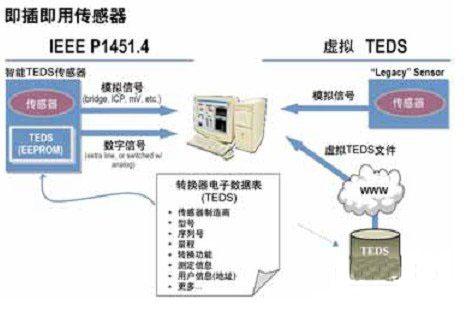 无线数字传感器网络的必备条件以及新兴的用途