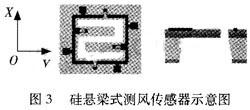 基于MEMS的固态风速风向传感器的设计原理