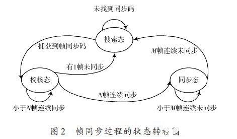 基于模块化设计的FPGA帧同步系统设计