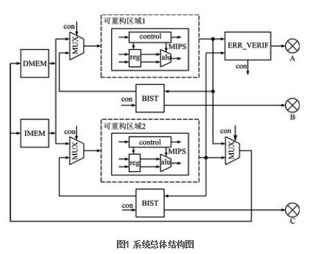 FPGA动态可重构的二模冗余MIPS