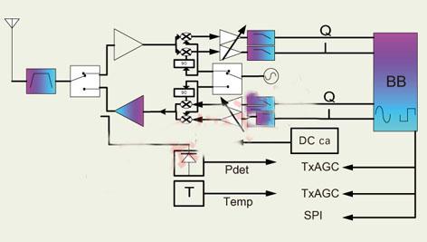 WiMAX射频系统和电路设计挑战分析及解决方法