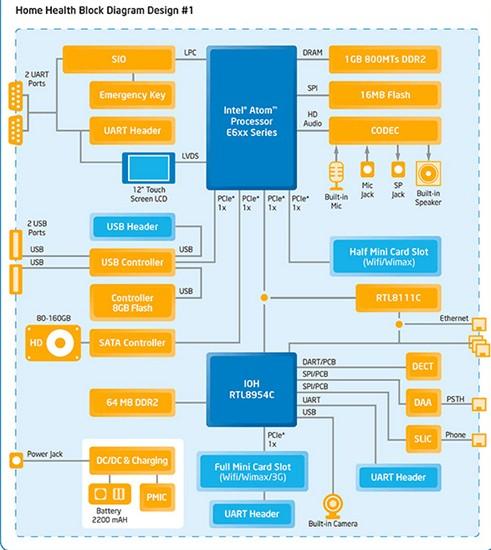 INTEL Atom E6xx处理器:远程医疗照护参考平台