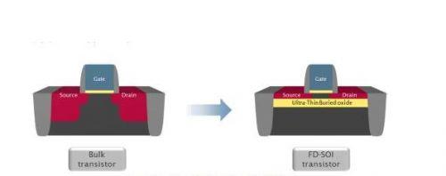 意法半导体FD-SOI技术配备Memoir嵌入式存储