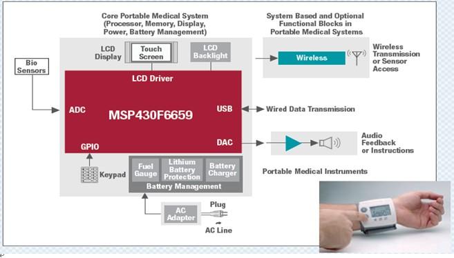TI远程医疗-血糖仪家庭自动化活动监视器解决方案