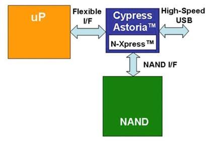 为嵌入式应用选择、实现NAND闪存海量存储
