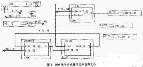 FPGA虚拟仪器的DDS信号发生器设计