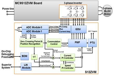 飞思卡尔S12ZVM车用BLDC无传感控制