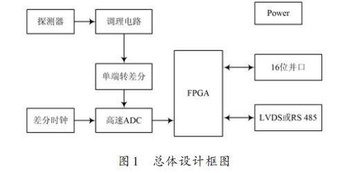 基于FPGA的数字核脉冲分析硬件设计