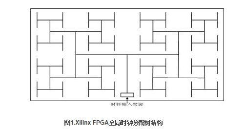 Xilinx系列FPGA全局时钟网络结构