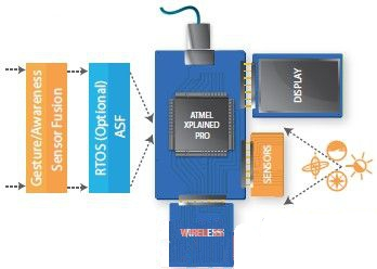 Atmel公司联合业界共同拓展其工业传感器中枢平台