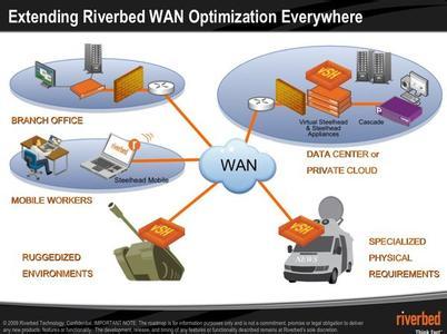 Riverbed推出WAN优化与性能管理产品整合方案
