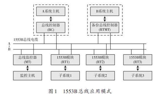 一种新型1553B备份总线控制器设计方案与实现方法
