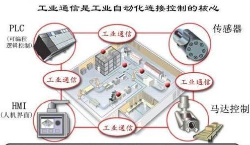 HMI+PLC+传感器+马达控制的自动化系统方案
