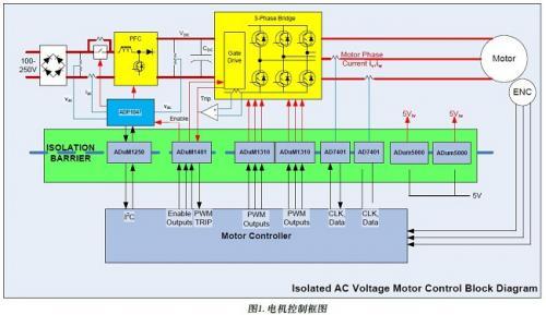 交流电压电机驱动借力数字隔离器远超传统解决方案