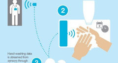 IBM新技术:通过RFID芯片识别用户是否洗手消毒