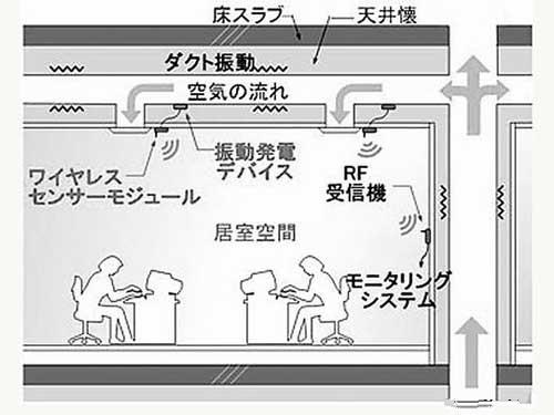 日本研发出新的无线传感器网络系统