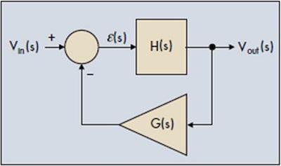 《线性及开关电源的控制环路设计》之控制系统