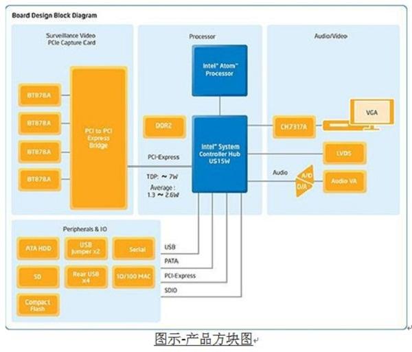 友尚集团推出 INTEL和TI 安全监控解决方案