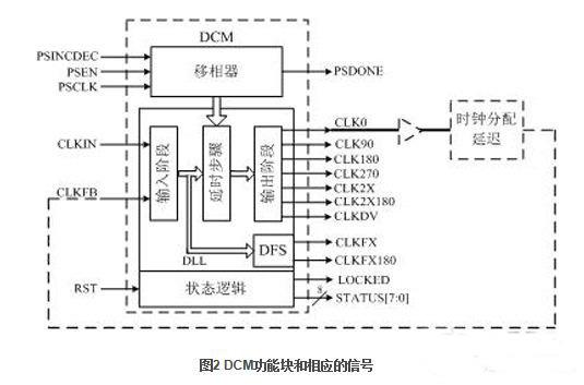 时钟特性保障- 赛灵思FPGA全局时钟网络结构详解