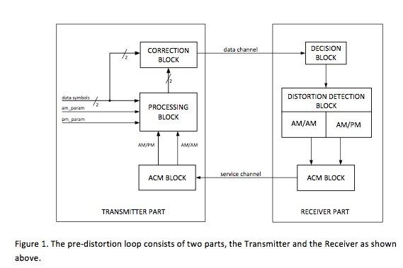 自适应数字预失真技术可提高无线回传通道中的频谱效率